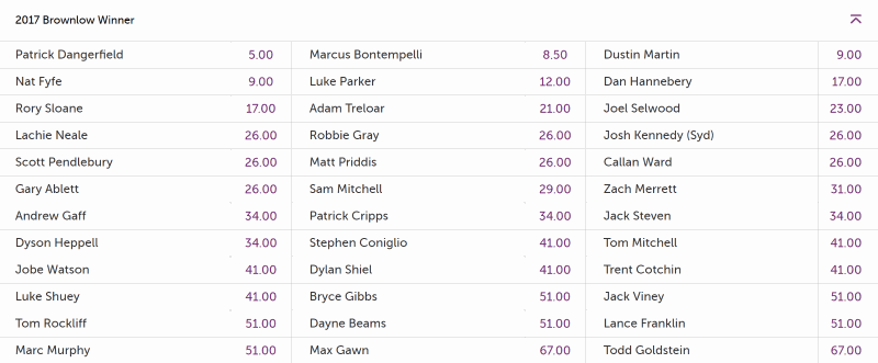 brownlow betting markets