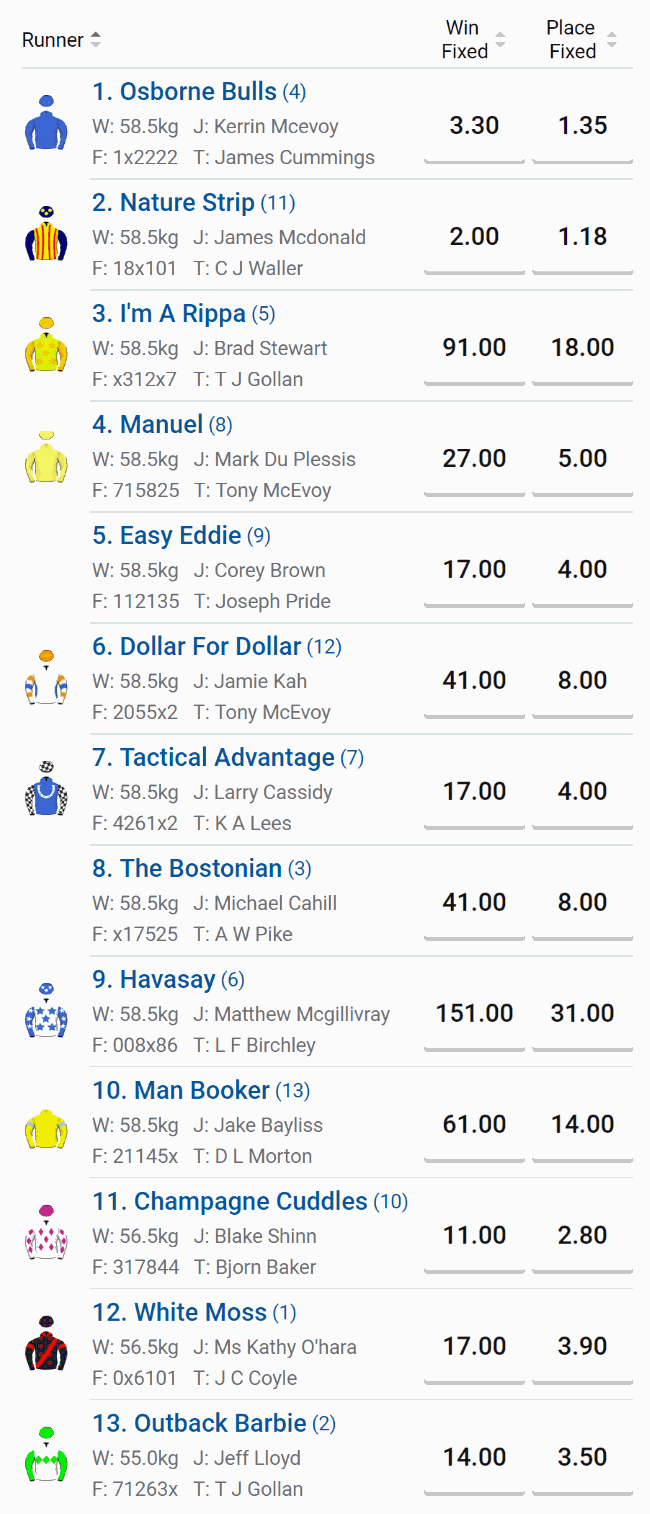 doomben 10000 2019 odds and tips