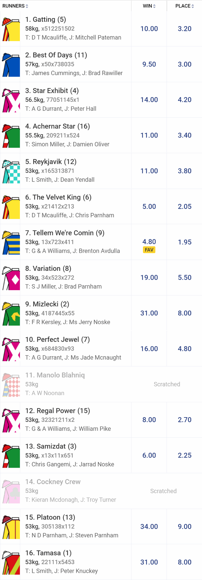 railway stakes 2019 betting tips