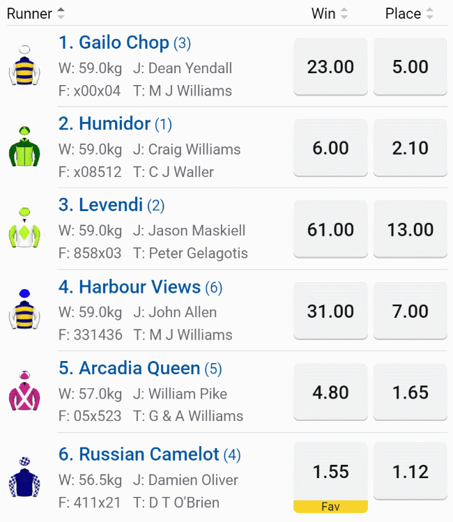 caulfield stakes 2020 tips